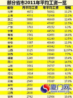 华为人均工资_黑龙江人均工资